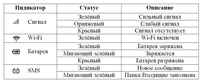 huawei ec 5321u-1 индикаторы