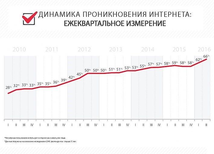 Лучший мобильный интернет 2017 года в Украине