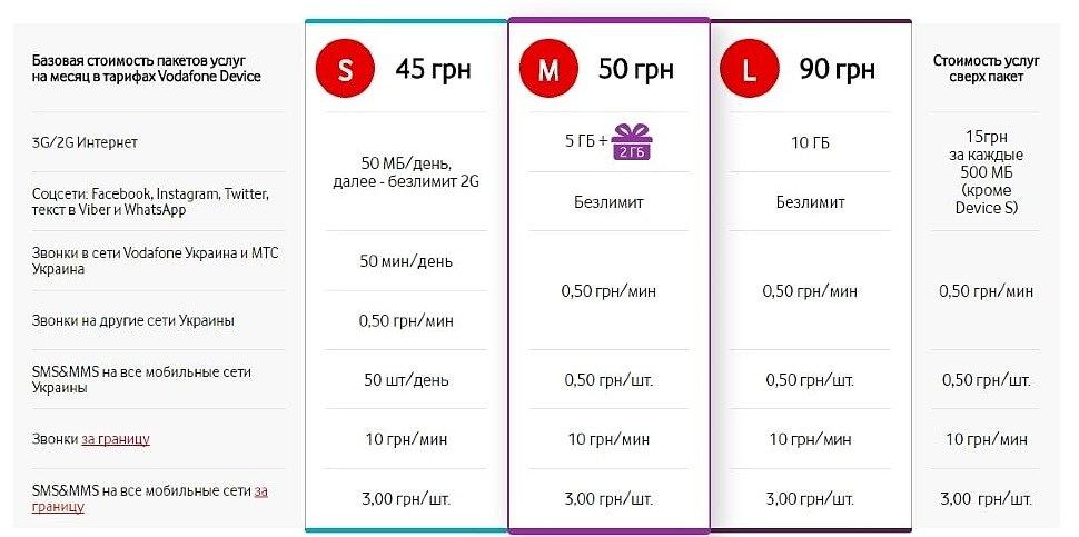 Тарифные планы Vodafone