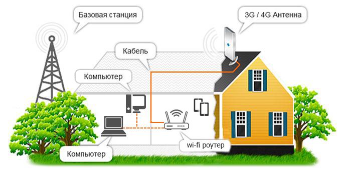 как усилить интернет в деревне через модем