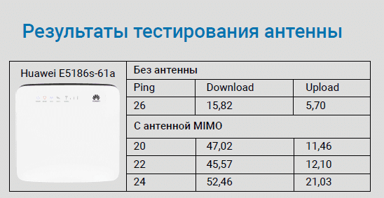 4G MIMO 2x15 дБ
